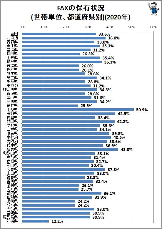 ↑ FAXの保有状況(世帯単位、都道府県別)(2020年)