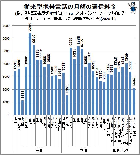 ↑ 従来型携帯電話の月額の通信料金(従来型携帯電話をNTTドコモ、au、ソフトバンク、ワイモバイルで利用している人、概算平均、消費税抜き、円)(2020年)
