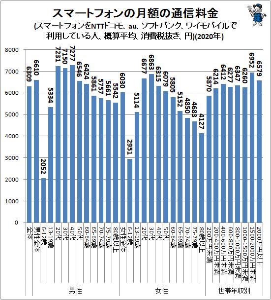 ↑ スマートフォンの月額の通信料金(スマートフォンをNTTドコモ、au、ソフトバンク、ワイモバイルで利用している人、概算平均、消費税抜き、円)(2019年)