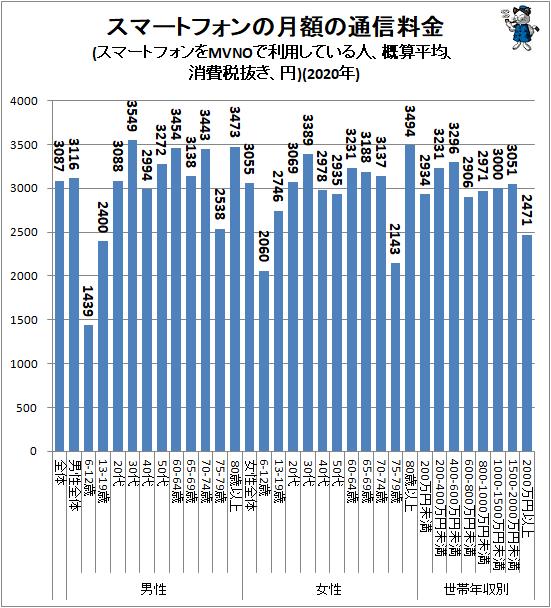 ↑ スマートフォンの月額の通信料金(スマートフォンをMVNOで利用している人、概算平均、消費税抜き、円)(2020年)
