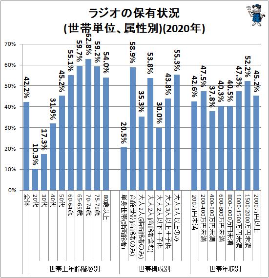 ↑ ラジオの保有状況(世帯単位、属性別)(2020年)