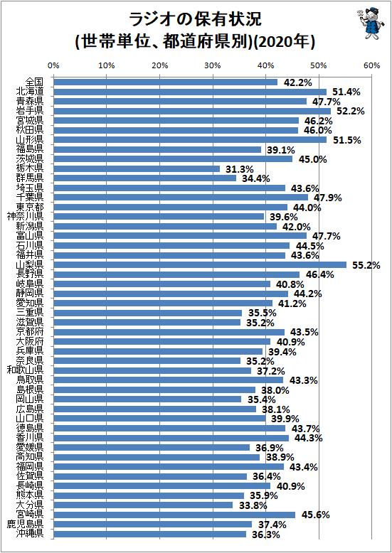 ↑ ラジオの保有状況(世帯単位、都道府県別)(2020年)