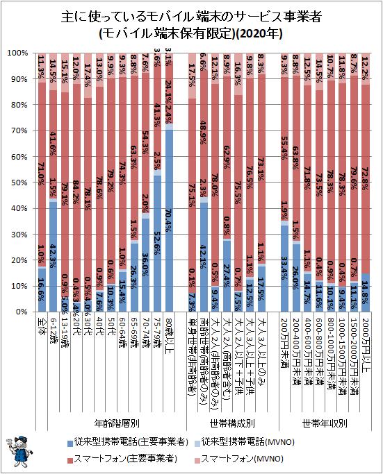 ↑ 主に使っているモバイル端末のサービス事業者(モバイル端末保有限定)(2020年)