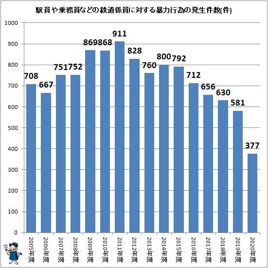 ↑ 駅員や乗務員などの鉄道係員に対する暴力行為の発生件数(件)