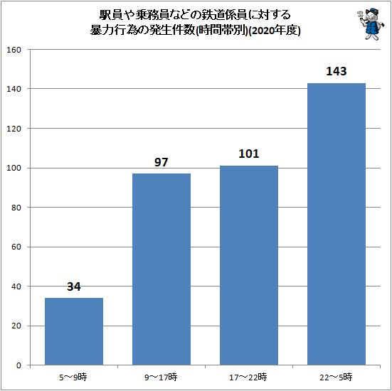 ↑ 駅員や乗務員などの鉄道係員に対する暴力行為の発生件数(時間帯別)(2020年度)