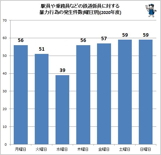 ↑ 駅員や乗務員などの鉄道係員に対する暴力行為の発生件数(曜日別)(2020年度)