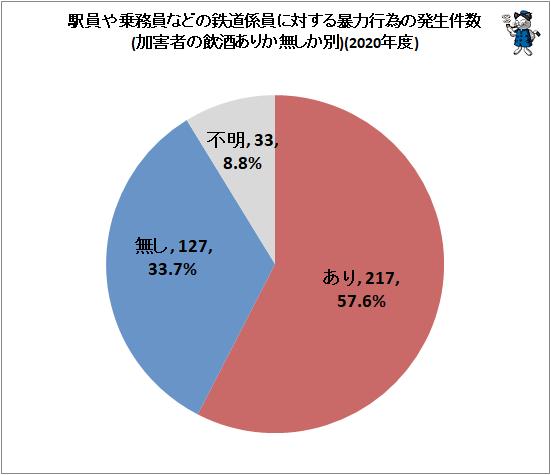 ↑ 駅員や乗務員などの鉄道係員に対する暴力行為の発生件数(加害者の飲酒ありか無しか別、件数)(2020年度)