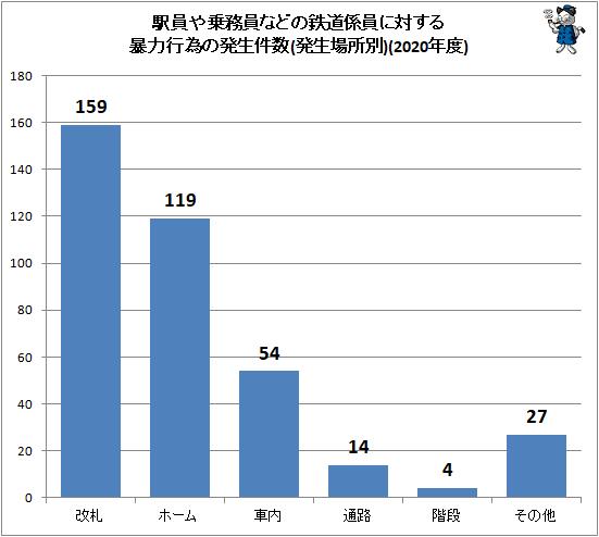 ↑ 駅員や乗務員などの鉄道係員に対する暴力行為の発生件数(発生場所別)(2020年度)