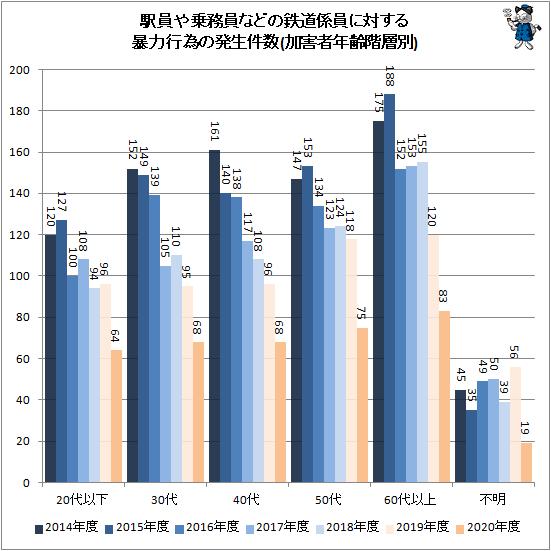 ↑ 駅員や乗務員などの鉄道係員に対する暴力行為の発生件数(加害者年齢階層別)