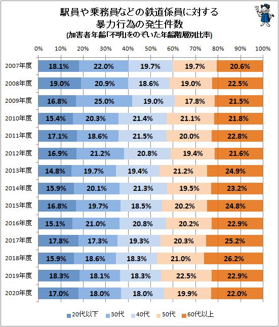 ↑ 駅員や乗務員などの鉄道係員に対する暴力行為の発生件数(加害者年齢「不明」をのぞいた年齢階層別比率)