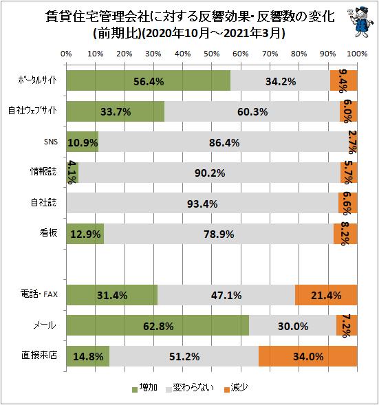 ↑ 賃貸住宅管理会社に対する反響効果・反響数の変化(前期比)(2020年10月-2021年3月)