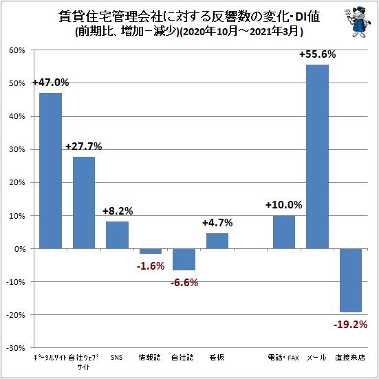 ↑ 賃貸住宅管理会社に対する反響数の変化・DI値(前期比、増加−減少)(2020年10月-2021年3月)