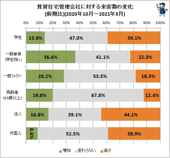 ↑ 賃貸住宅管理会社に対する来客数の変化(前期比)(2020年10月-2021年3月)