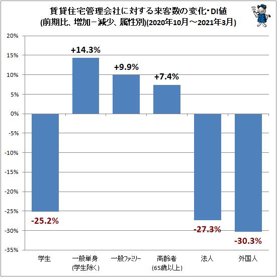 ↑ 賃貸住宅管理会社に対する来客数の変化・DI値(前期比、増加−減少、属性別)(2020年10月-2021年3月)