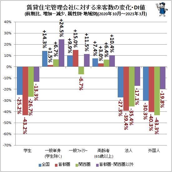 ↑ 賃貸住宅管理会社に対する来客数の変化・DI値(前期比、増加−減少、属性別・地域別)(2020年10月-2021年3月)