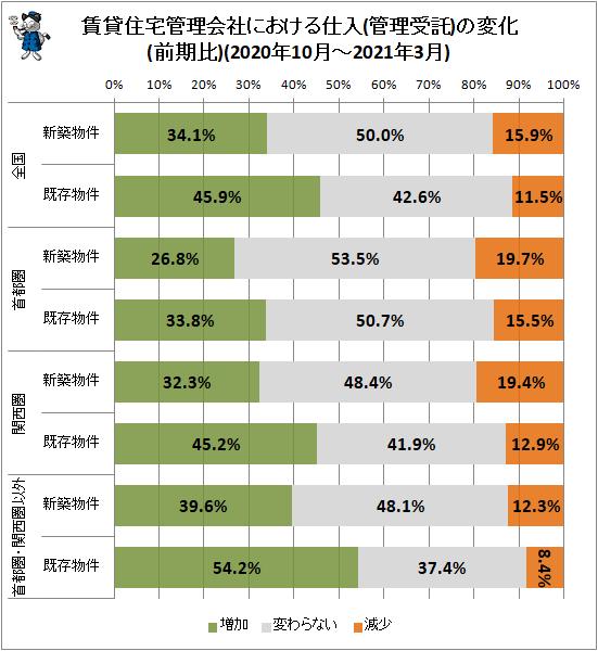 ↑ 賃貸住宅管理会社における仕入(管理受託)の変化(前期比)(2020年10月-2021年3月)
