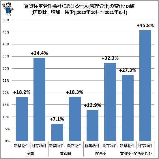 ↑ 賃貸住宅管理会社における仕入(管理受託)の変化・DI値(前期比、増加−減少)(2020年10月-2021年3月)