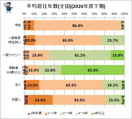 ↑ 平均居住年数(全国)(2020年度下期)