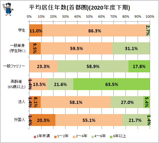 ↑ 平均居住年数(首都圏)2020年度下期)