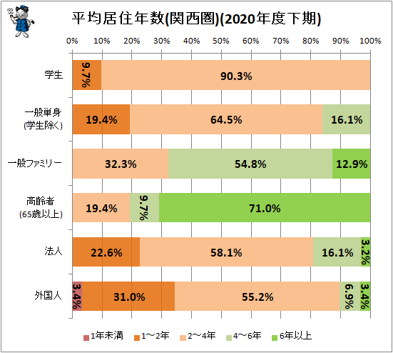 ↑ 平均居住年数(関西圏)(2020年度下期)