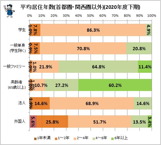 ↑ 平均居住年数(首都圏・関西圏以外)(2020年度下期)
