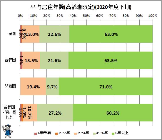 ↑ 平均居住年数(高齢者限定)(2020年度下期)