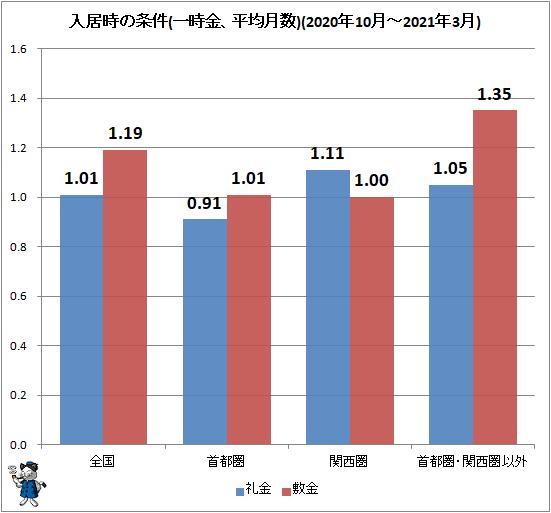 ↑ 入居時の条件(一時金、平均月数)(2020年10月-2021年3月)