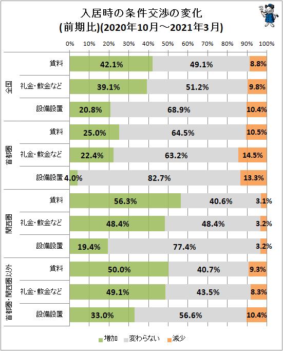 ↑ 入居時の条件交渉の変化(前期比)(2020年10月-2021年3月)