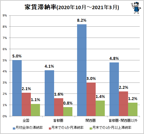↑ 家賃滞納率(2020年10月-2021年3月)