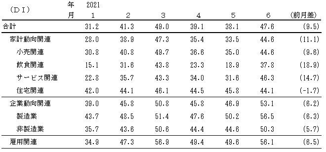 ↑ 景気の現状判断DI(〜2021年6月)
