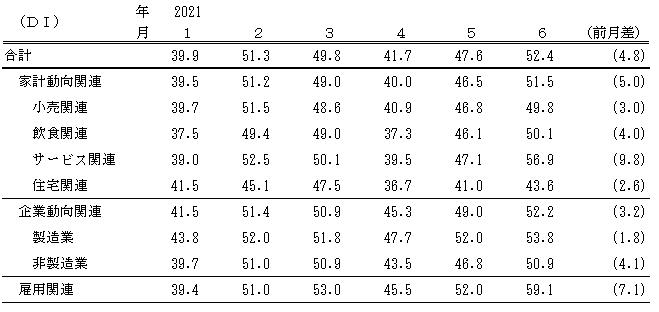 ↑ 景気の先行き判断DI(〜2021年6月)