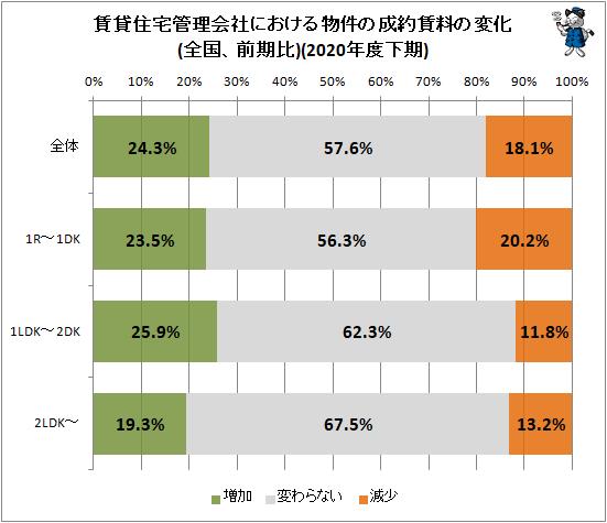 ↑ 賃貸住宅管理会社における物件の成約賃料の変化(全国、前期比)(2020年度下期)