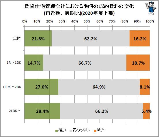 ↑ 賃貸住宅管理会社における物件の成約賃料の変化(首都圏、前期比)(2020年度下期)
