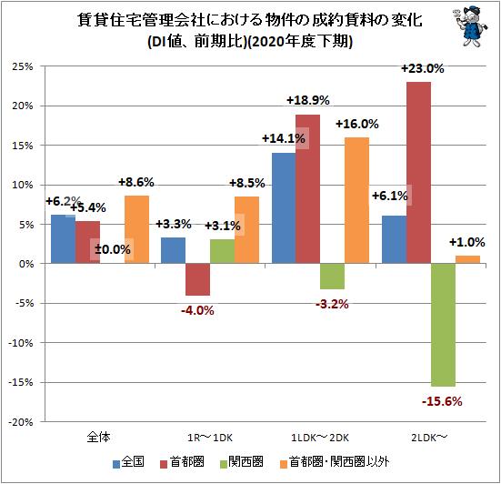 ↑ 賃貸住宅管理会社における物件の成約賃料の変化(DI値、前期比)(2020年度下期)