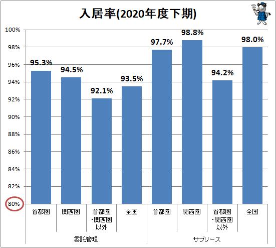↑ 入居率(2020年度下期)