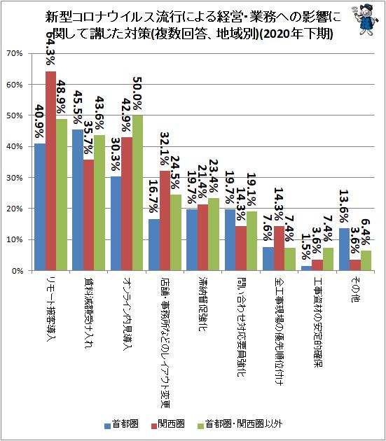 ↑ 新型コロナウイルス流行による経営・業務への影響に関して講じた対策(複数回答、地域別)(2020年下期)