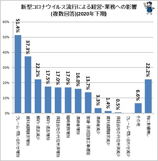 ↑ 新型コロナウイルス流行による経営・業務への影響(複数回答)(2020年下期)