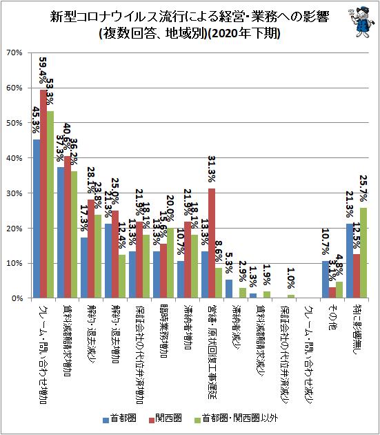 ↑ 新型コロナウイルス流行による経営・業務への影響(複数回答、地域別)(2020年下期)