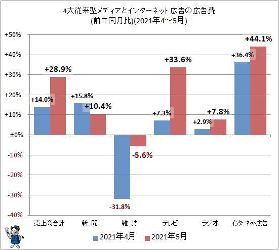 ↑ 4大従来型メディアとインターネット広告の広告費(前年同月比)(2021年4-5月)