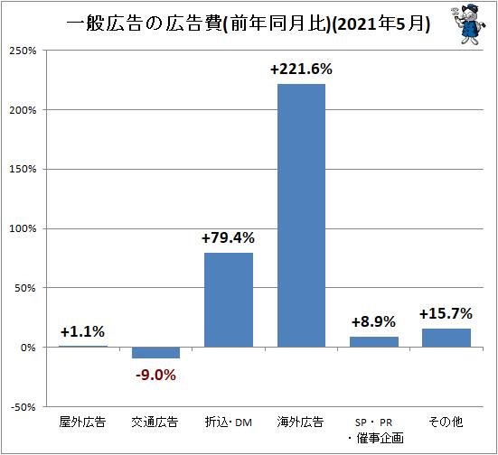 ↑ 一般広告の広告費(前年同月比)(2021年5月)