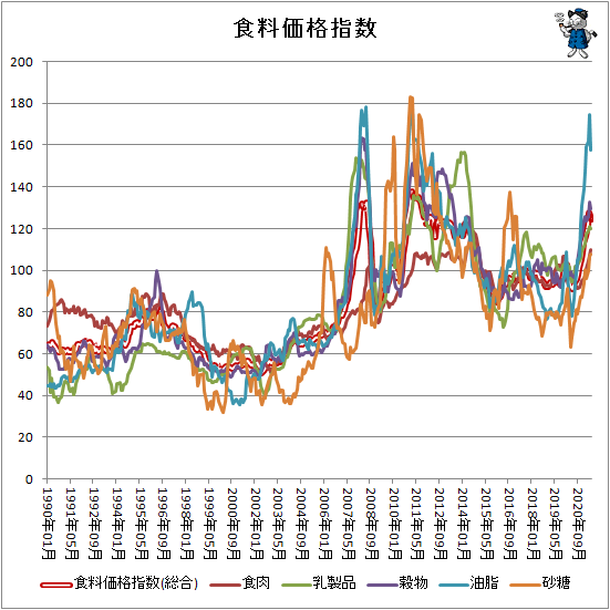 ↑ 各食料価格指数
