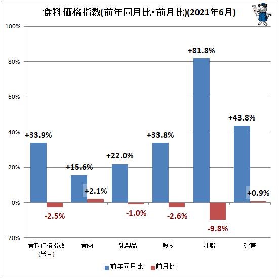 ↑ 食料価格指数(前年同月比・前月比)(2021年6月)