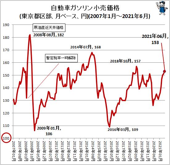 ↑ 自動車ガソリン小売価格(東京都区部、月ベース、円)(2007年1月-2021年6月)
