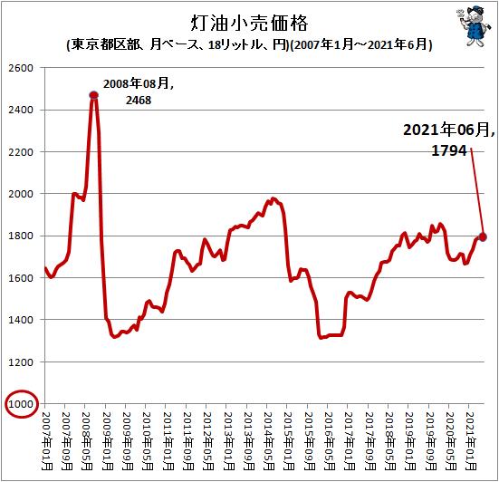 ↑ 灯油小売価格(東京都区部、月ベース、18リットル、円)(2007年1月-2021年6月)