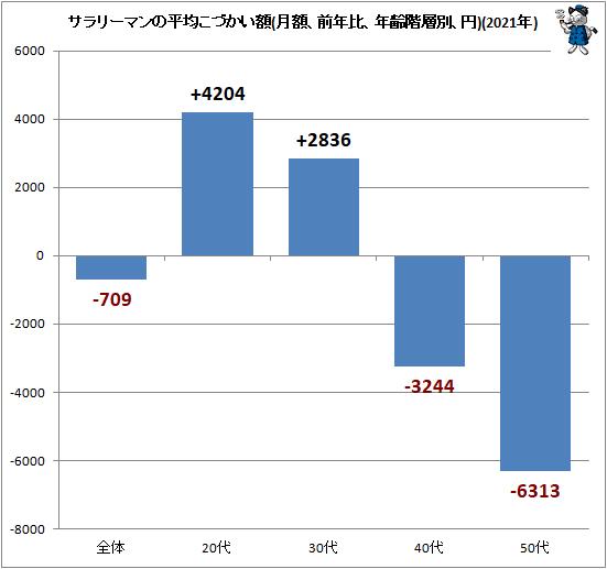 ↑ サラリーマンの平均こづかい額(月額、前年比、年齢階層別、円)(2021年)