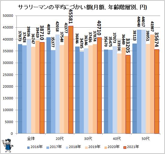 ↑ サラリーマンの平均こづかい額(月額、年齢階層別、円)
