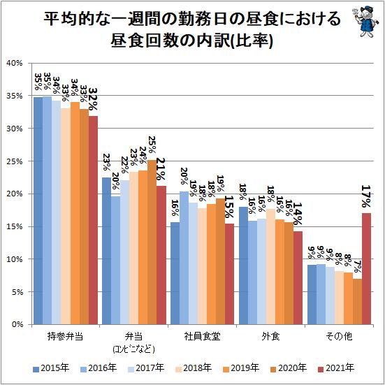 ↑ 平均的な一週間の勤務日の昼食における昼食回数の内訳(比率)