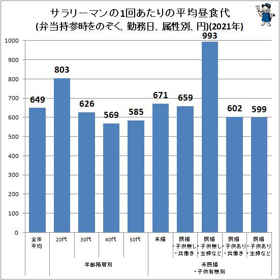 ↑ サラリーマンの1回あたりの平均昼食代(弁当持参時をのぞく、勤務日、属性別、円)(2020年)