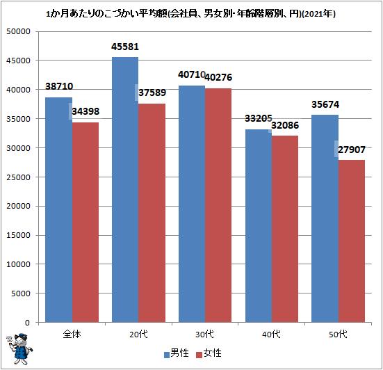 ↑ 1か月あたりのこづかい平均額(会社員、男女別・年齢階層別、円)(2021年)