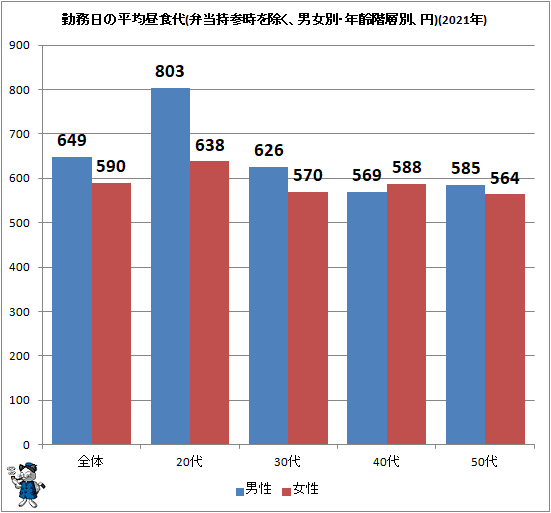↑ 勤務日の平均昼食代(弁当持参時を除く、男女別・年齢階層別、円)(2021年)